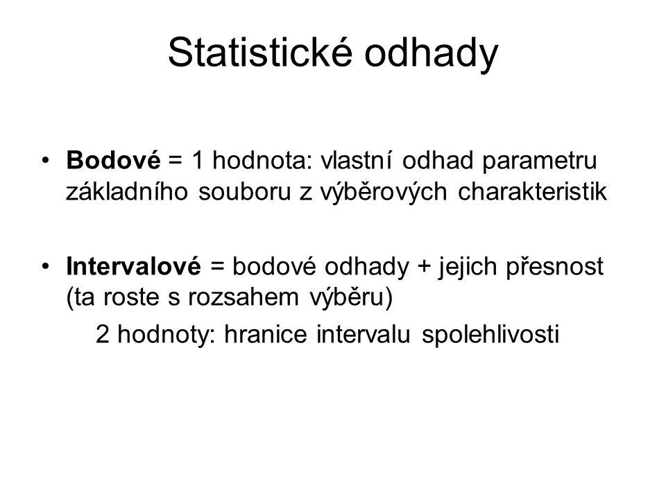 Statistické odhady Bodové = 1 hodnota: vlastní odhad parametru základního souboru z výběrových charakteristik Intervalové = bodové odhady + jejich pře