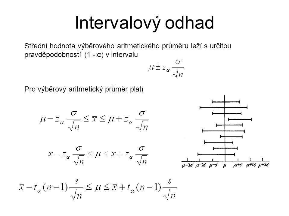 Intervalový odhad Střední hodnota výběrového aritmetického průměru leží s určitou pravděpodobností (1 - α) v intervalu Pro výběrový aritmetický průměr