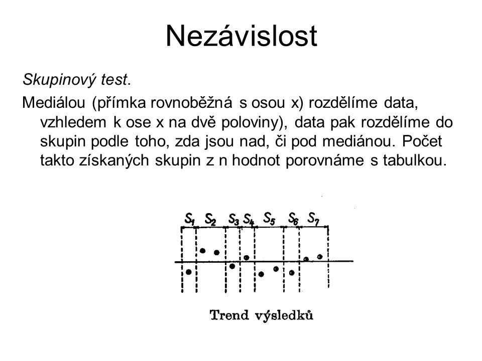 Nezávislost Skupinový test. Mediálou (přímka rovnoběžná s osou x) rozdělíme data, vzhledem k ose x na dvě poloviny), data pak rozdělíme do skupin podl