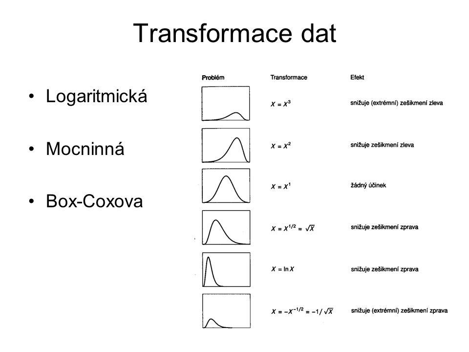 Transformace dat Logaritmická Mocninná Box-Coxova