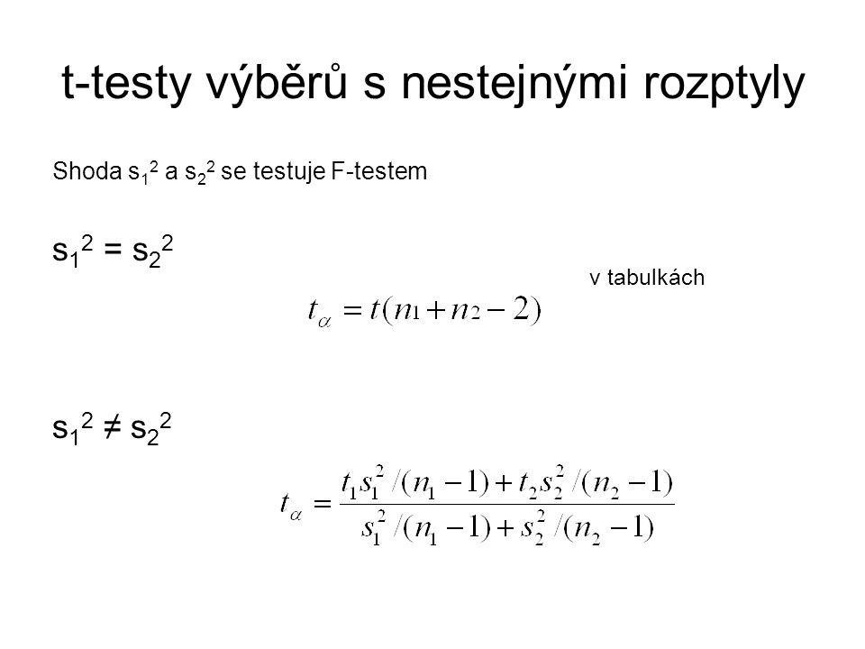 t-testy výběrů s nestejnými rozptyly Shoda s 1 2 a s 2 2 se testuje F-testem s 1 2 = s 2 2 v tabulkách s 1 2 ≠ s 2 2
