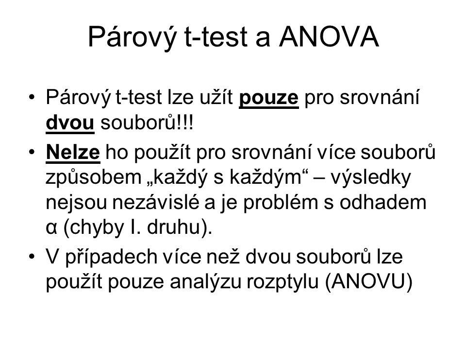 """Párový t-test a ANOVA Párový t-test lze užít pouze pro srovnání dvou souborů!!! Nelze ho použít pro srovnání více souborů způsobem """"každý s každým"""" –"""