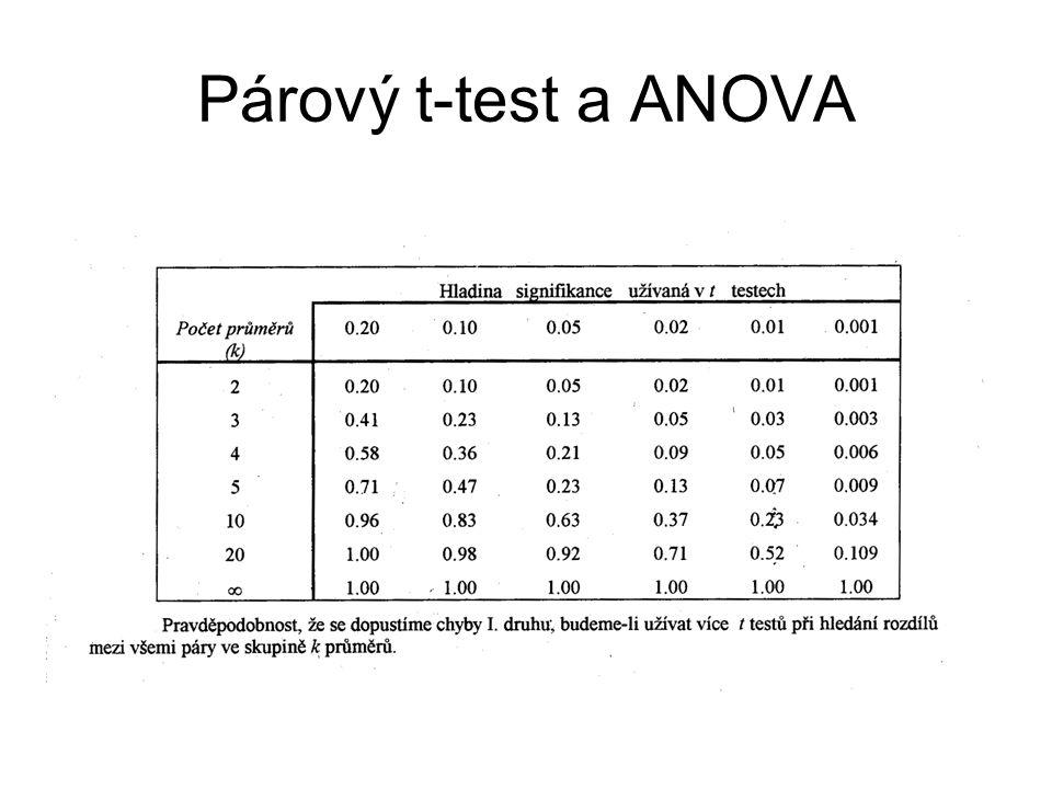 Párový t-test a ANOVA