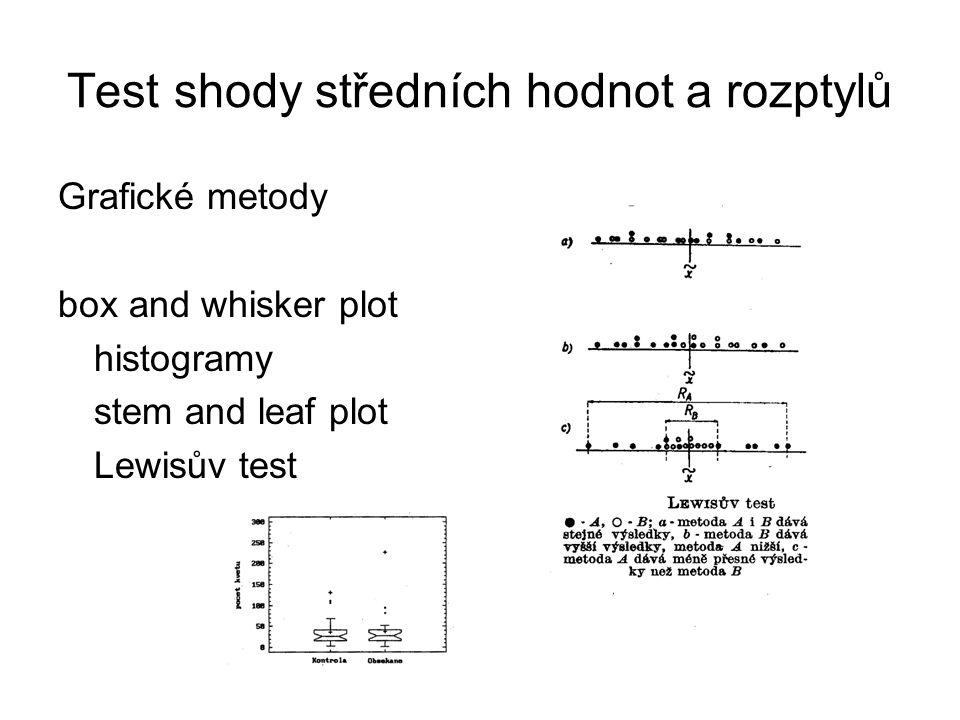 Test shody středních hodnot a rozptylů Grafické metody box and whisker plot histogramy stem and leaf plot Lewisův test