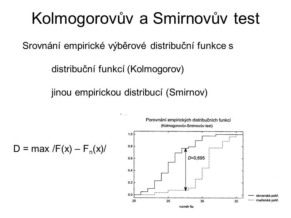 Kolmogorovův a Smirnovův test Srovnání empirické výběrové distribuční funkce s distribuční funkcí (Kolmogorov) jinou empirickou distribucí (Smirnov) D