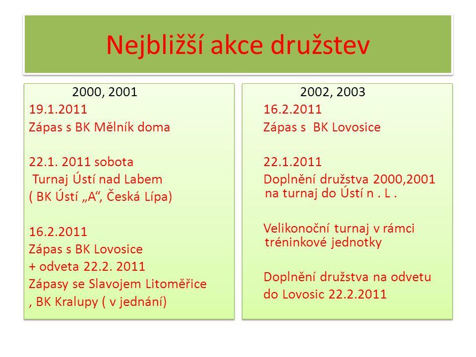 Rozdělení hráčů 2011/2012 Mladší minižactvo 2000, 2001 ( J.Pazourek, P.Krištof, J.Suchopár ) Nejmladší minižactvo 2001, 2002 ( J.Pazourek, J.Suchopár, R.Pochman ) Přípravné družstvo 2002, 2003 ( R.Pochman, K.Krauskopf ) Přípravka 2004,2005 ( J.Veselý, M.Bambas, J.Růžička ) Děvčata ( J.Pazourek, A.Kabrhelová ) Přidán společný obratnostní trénink pátek 15.30 -17.00 Tréninkový plán bude upřesněn po letním soustředění (září 2011) Mladší minižactvo 2000, 2001 ( J.Pazourek, P.Krištof, J.Suchopár ) Nejmladší minižactvo 2001, 2002 ( J.Pazourek, J.Suchopár, R.Pochman ) Přípravné družstvo 2002, 2003 ( R.Pochman, K.Krauskopf ) Přípravka 2004,2005 ( J.Veselý, M.Bambas, J.Růžička ) Děvčata ( J.Pazourek, A.Kabrhelová ) Přidán společný obratnostní trénink pátek 15.30 -17.00 Tréninkový plán bude upřesněn po letním soustředění (září 2011)