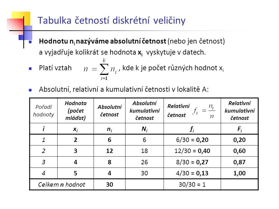 Tabulka četností diskrétní veličiny Hodnotu n i nazýváme absolutní četnost (nebo jen četnost) a vyjadřuje kolikrát se hodnota x i vyskytuje v datech.