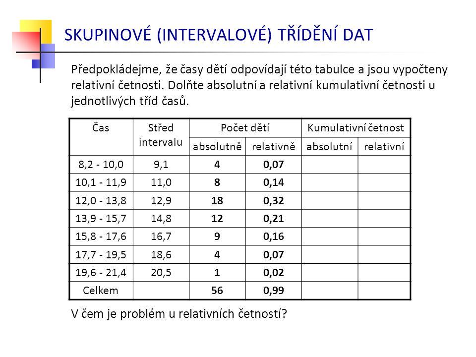 SKUPINOVÉ (INTERVALOVÉ) TŘÍDĚNÍ DAT Předpokládejme, že časy dětí odpovídají této tabulce a jsou vypočteny relativní četnosti. Dolňte absolutní a relat
