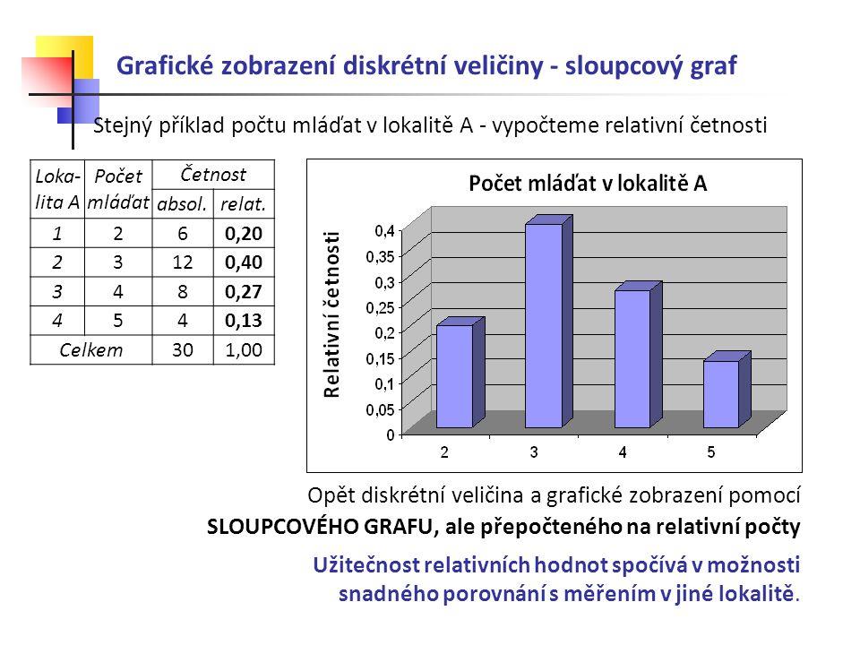 Grafické zobrazení diskrétní veličiny - sloupcový graf Stejný příklad počtu mláďat v lokalitě A - vypočteme relativní četnosti Opět diskrétní veličina a grafické zobrazení pomocí SLOUPCOVÉHO GRAFU, ale přepočteného na relativní počty Užitečnost relativních hodnot spočívá v možnosti snadného porovnání s měřením v jiné lokalitě.