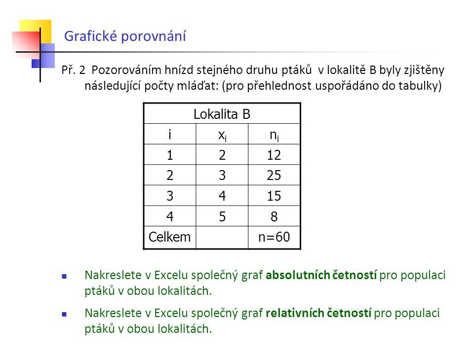 Grafické porovnání Př.