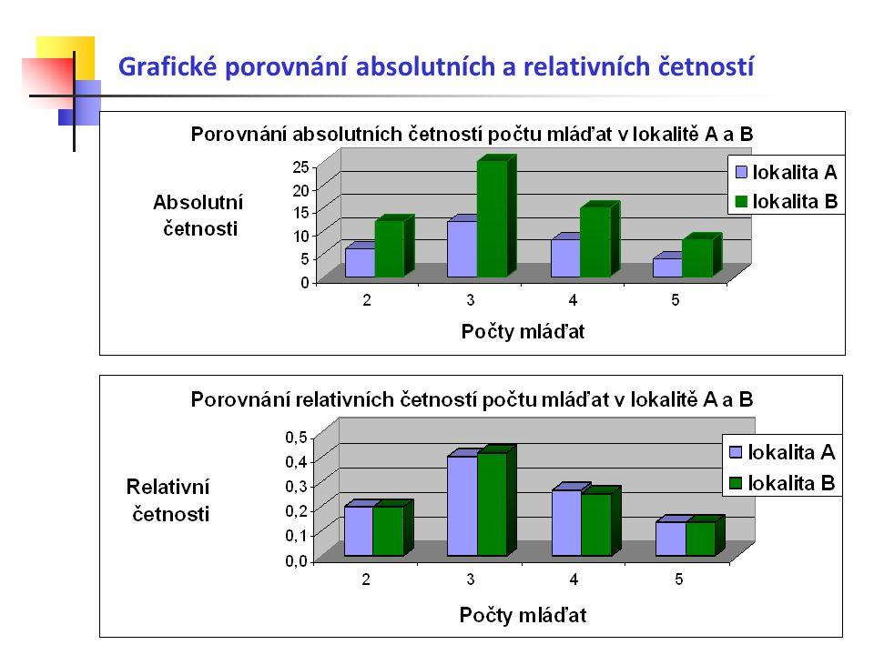 Grafické porovnání absolutních a relativních četností