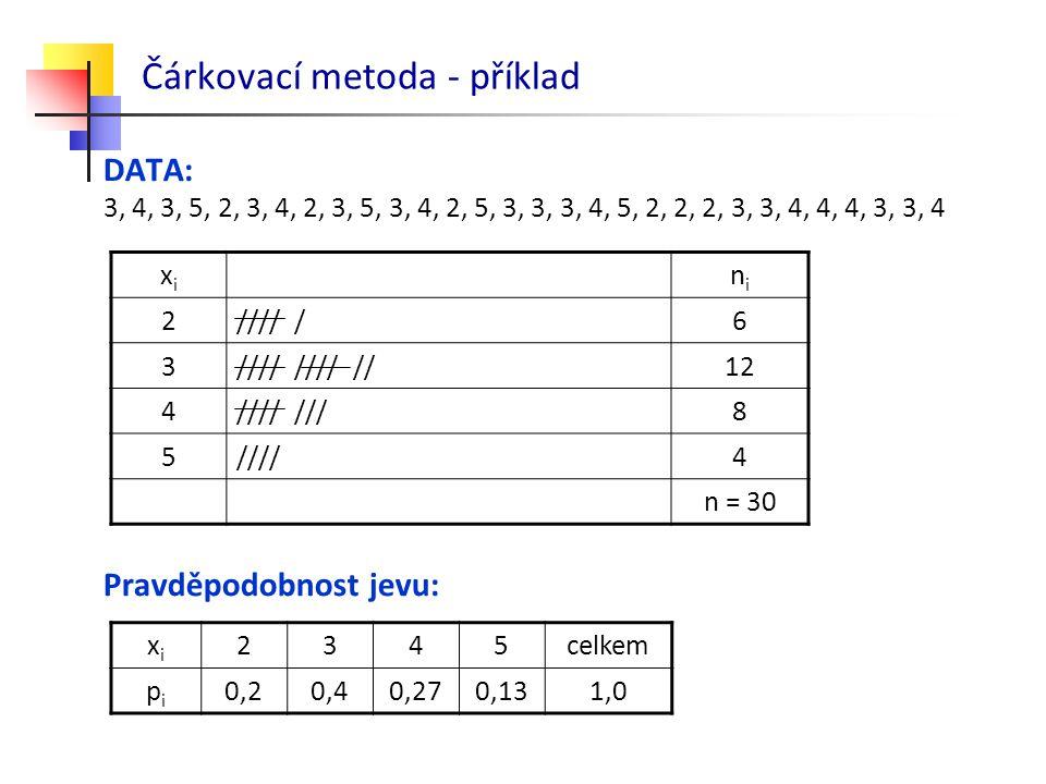 Čárkovací metoda - příklad DATA: 3, 4, 3, 5, 2, 3, 4, 2, 3, 5, 3, 4, 2, 5, 3, 3, 3, 4, 5, 2, 2, 2, 3, 3, 4, 4, 4, 3, 3, 4 Pravděpodobnost jevu: xixi n