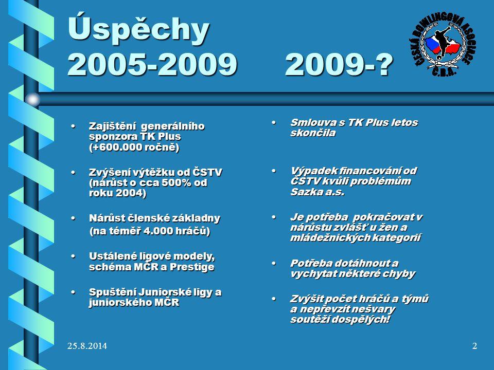 25.8.20142 Úspěchy 2005-2009 2009-? Zajištění generálního sponzora TK Plus (+600.000 ročně)Zajištění generálního sponzora TK Plus (+600.000 ročně) Zvý
