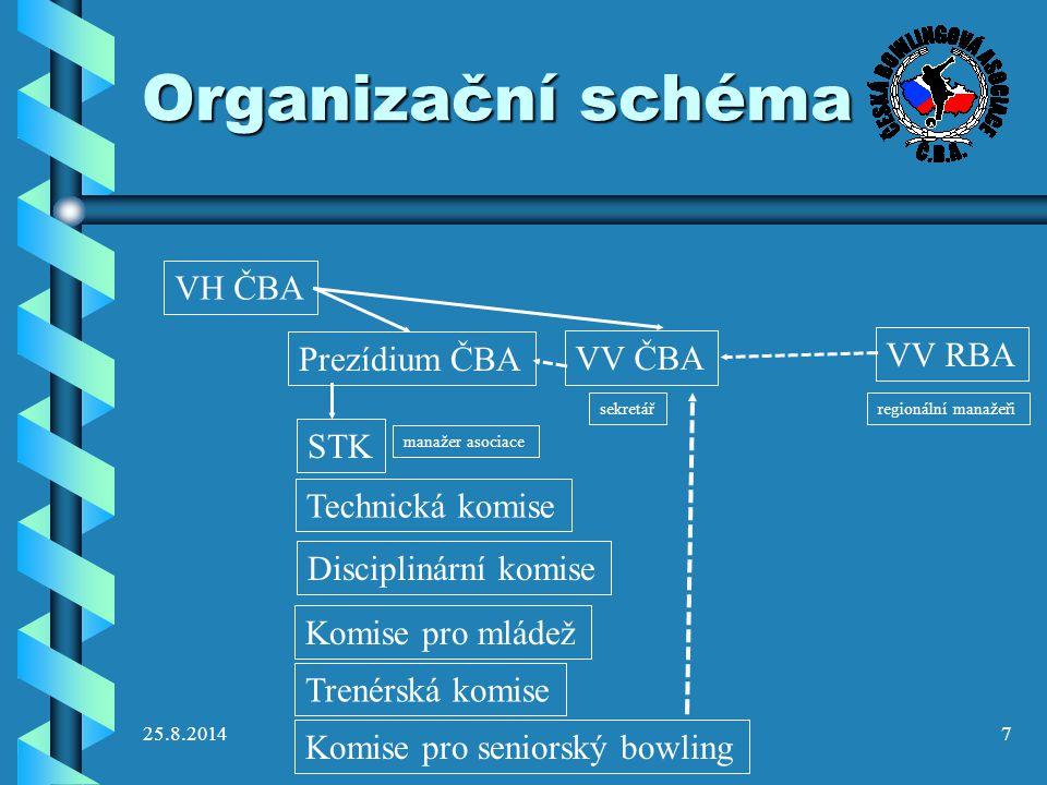 25.8.2014 Organizační schéma STK (nebo Organizační komise) - zajišťuje celostátní soutěže,STK (nebo Organizační komise) - zajišťuje celostátní soutěže, vydává propozice, termínový kalendář, řídí rozhodčí Technická komise - všechny technické aspekty (příprava drah, mazací modely, vážení koulí)Technická komise - všechny technické aspekty (příprava drah, mazací modely, vážení koulí) Komise pro mládež – vytváří systém výchovy, koordinuje TCM,Komise pro mládež – vytváří systém výchovy, koordinuje TCM, řídí juniorské soutěže řídí juniorské soutěže Komise pro seniorský bowling – řídí Seniorskou ligu, seniorské MČRKomise pro seniorský bowling – řídí Seniorskou ligu, seniorské MČR Trenérská komise – vytváří vzdělávací systém, pořádá školení a zkoušky trenérů, vydává licenceTrenérská komise – vytváří vzdělávací systém, pořádá školení a zkoušky trenérů, vydává licence …..