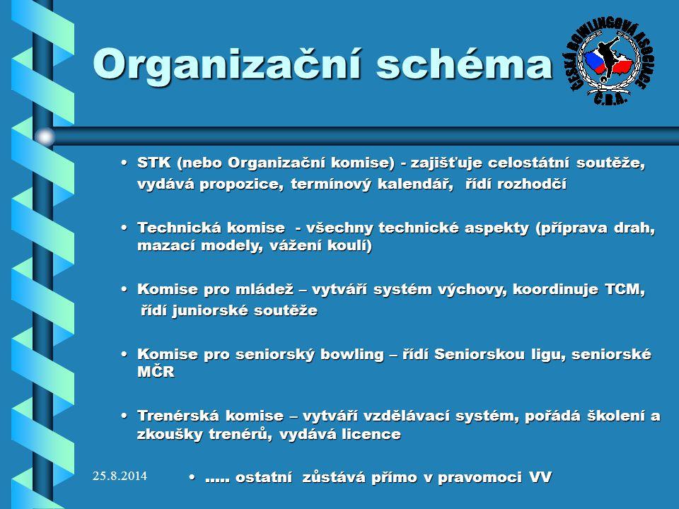25.8.2014 Organizační schéma STK (nebo Organizační komise) - zajišťuje celostátní soutěže,STK (nebo Organizační komise) - zajišťuje celostátní soutěže