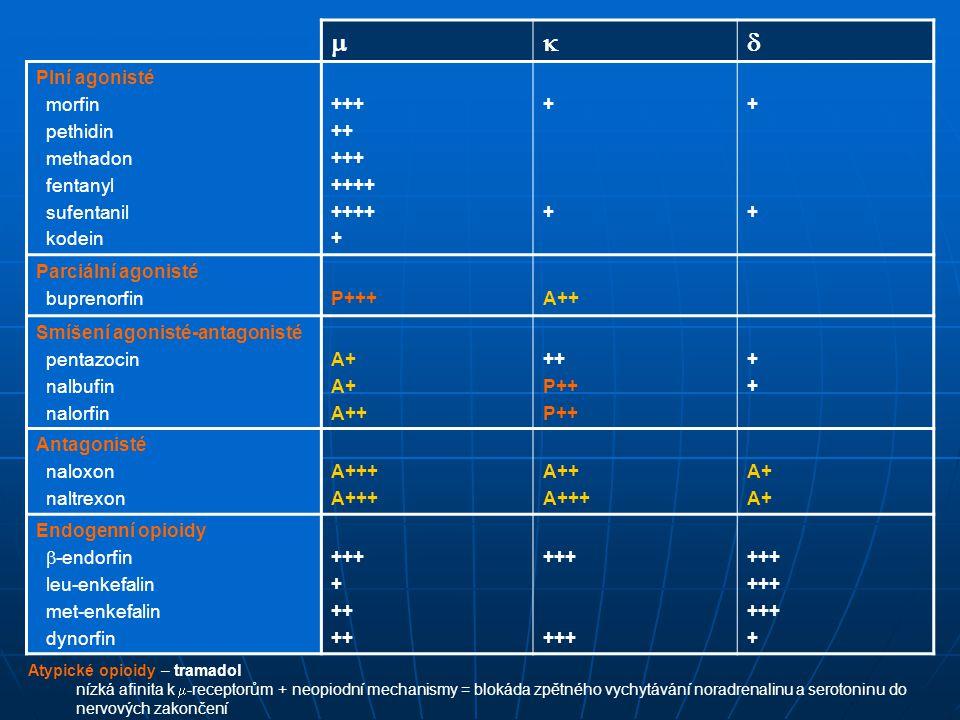  Plní agonisté morfin pethidin methadon fentanyl sufentanil kodein +++ ++ +++ ++++ + ++++ ++++ Parciální agonisté buprenorfinP+++A++ Smíšení agonisté-antagonisté pentazocin nalbufin nalorfin A+ A++ ++ P++ ++++ Antagonisté naloxon naltrexon A+++ A++ A+++ A+ Endogenní opioidy  -endorfin leu-enkefalin met-enkefalin dynorfin +++ + ++ +++ + Atypické opioidy – tramadol nízká afinita k  -receptorům + neopiodní mechanismy = blokáda zpětného vychytávání noradrenalinu a serotoninu do nervových zakončení