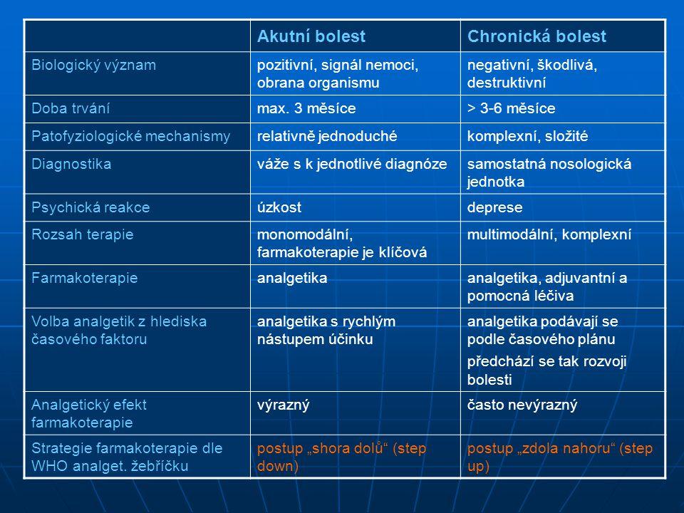 syntéza leukotrienů a prostaglandinů