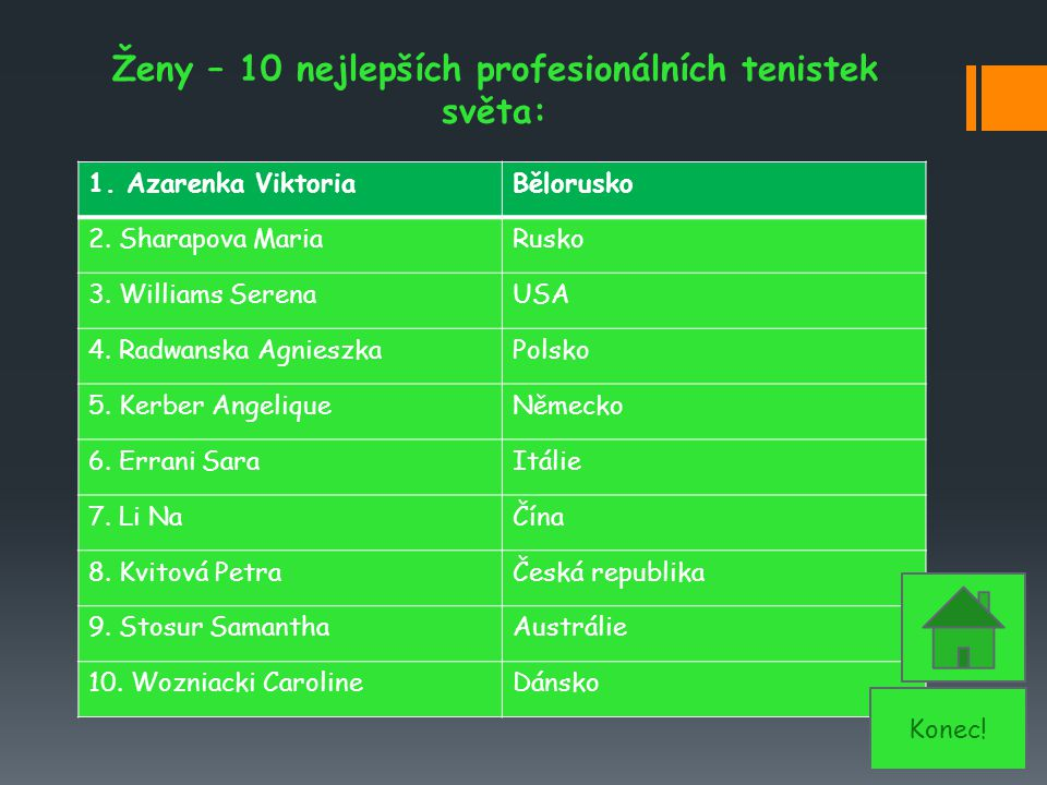 Ženy – 10 nejlepších profesionálních tenistek světa: 1. Azarenka ViktoriaBělorusko 2. Sharapova MariaRusko 3. Williams SerenaUSA 4. Radwanska Agnieszk