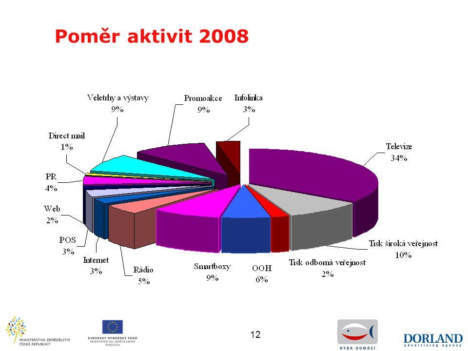 12 Poměr aktivit 2008