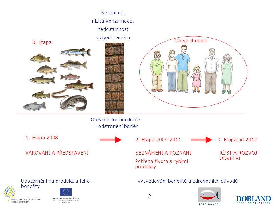 2 0. Etapa 1. Etapa 2008 VAROVÁNÍ A PŘEDSTAVENÍSEZNÁMENÍ A POZNÁNÍ Potřeba života s rybími produkty 2. Etapa 2009-20113. Etapa od 2012 RŮST A ROZVOJ O