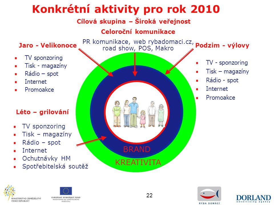 22 Konkrétní aktivity pro rok 2010 Jaro - Velikonoce ■ TV sponzoring ■ Tisk - magazíny ■ Rádio – spot ■ Internet ■ Promoakce ■ TV - sponzoring ■ Tisk