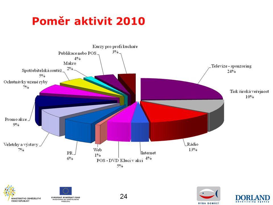 24 Poměr aktivit 2010