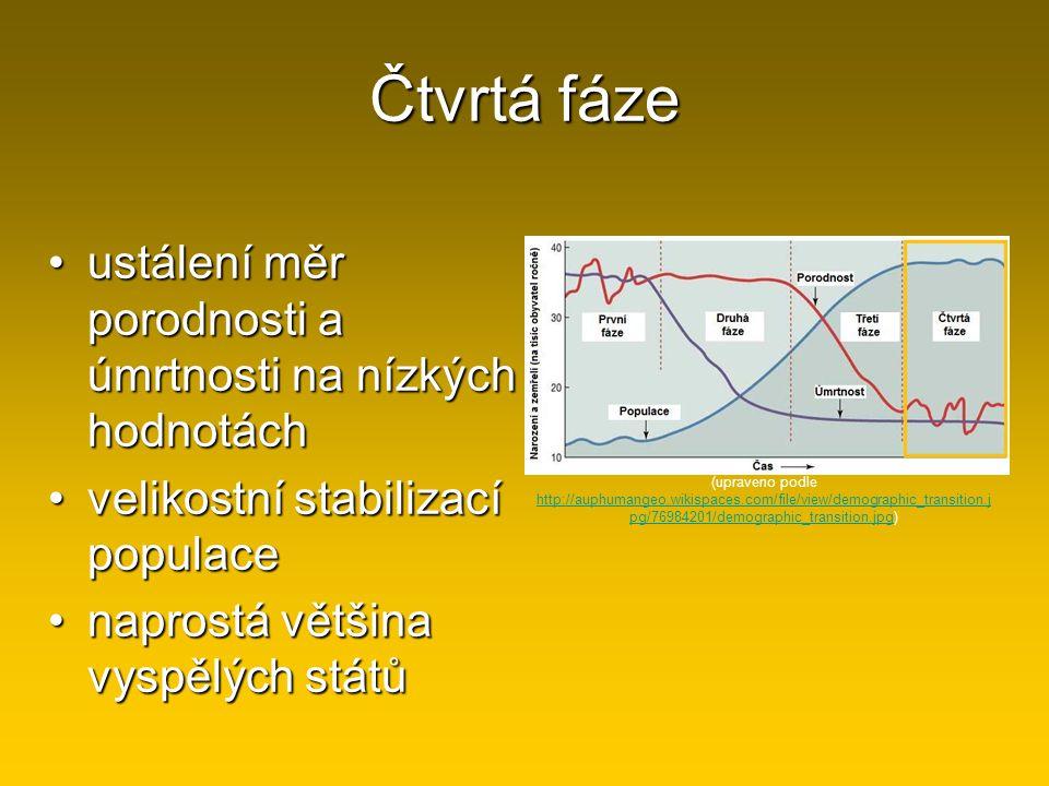 Čtvrtá fáze ustálení měr porodnosti a úmrtnosti na nízkých hodnotáchustálení měr porodnosti a úmrtnosti na nízkých hodnotách velikostní stabilizací po
