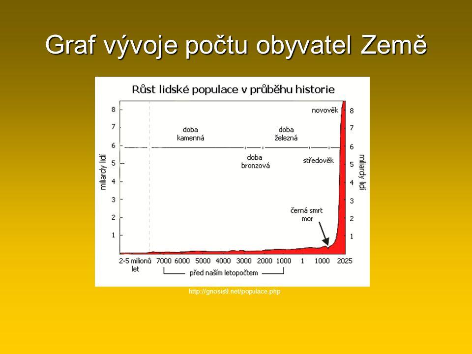 Graf vývoje počtu obyvatel Země http://gnosis9.net/populace.php