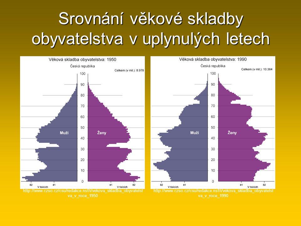 Srovnání věkové skladby obyvatelstva v uplynulých letech http://www.czso.cz/csu/redakce.nsf/i/vekova_skladba_obyvatelst va_v_roce_1950 http://www.czso