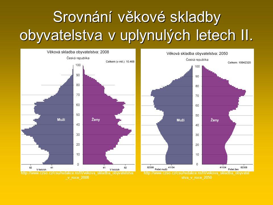 Srovnání věkové skladby obyvatelstva v uplynulých letech II. http://www.czso.cz/csu/redakce.nsf/i/vekova_skladba_obyvatelstva _v_roce_2008 http://www.