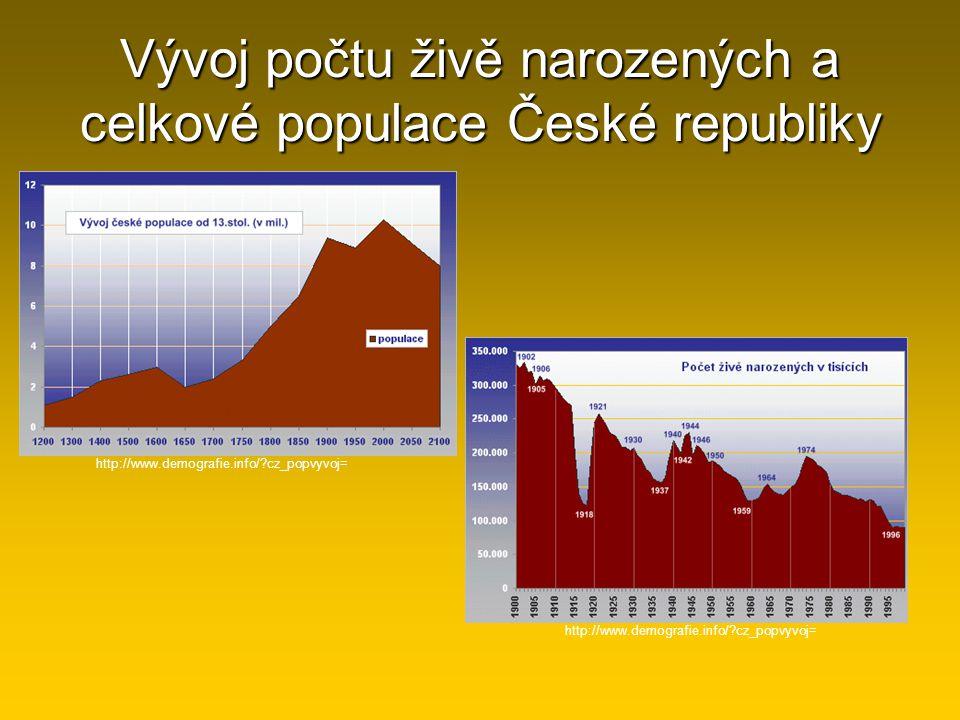 Vývoj počtu živě narozených a celkové populace České republiky http://www.demografie.info/?cz_popvyvoj=