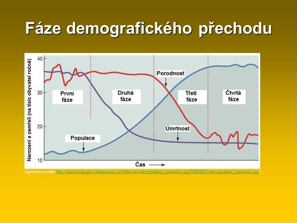 Fáze demografického přechodu (upraveno podle http://auphumangeo.wikispaces.com/file/view/demographic_transition.jpg/76984201/demographic_transition.jp