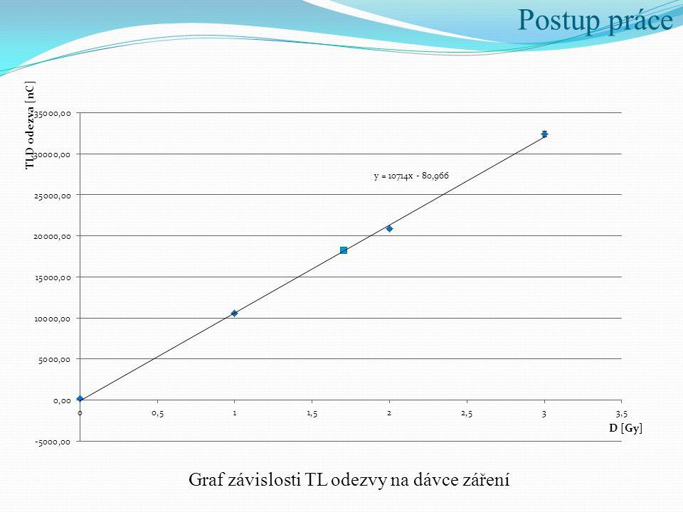 Postup práce Graf závislosti TL odezvy na dávce záření