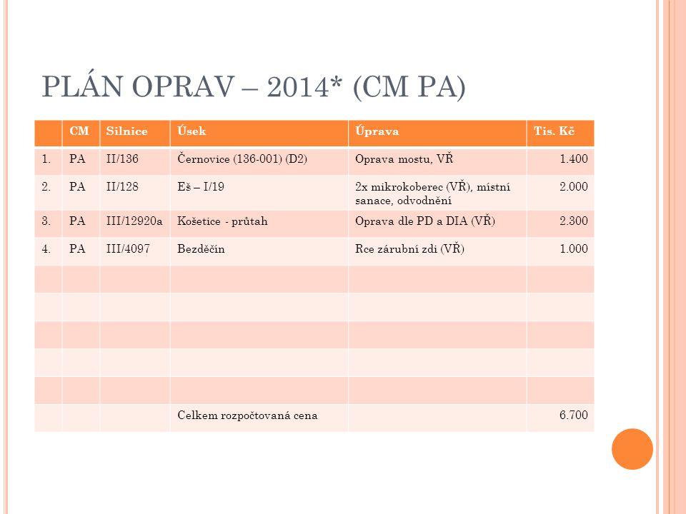 PLÁN OPRAV – 2014* (CM PA) CMSilniceÚsekÚpravaTis. Kč 1.PAII/136Černovice (136-001) (D2)Oprava mostu, VŘ1.400 2.PAII/128Eš – I/192x mikrokoberec (VŘ),