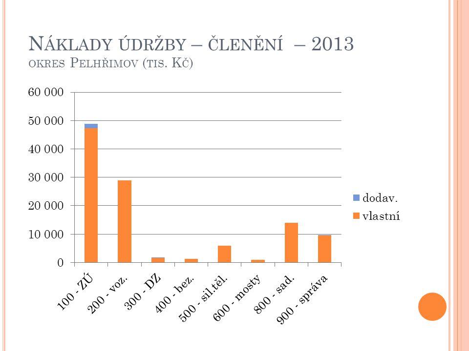 N ÁKLADY ÚDRŽBY – ČLENĚNÍ – 2013 OKRES P ELHŘIMOV ( TIS. K Č )