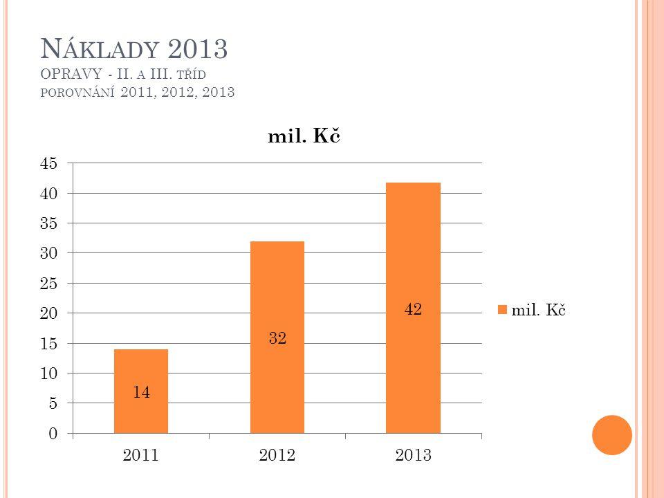 N ÁKLADY 2013 OPRAVY - II. A III. TŘÍD POROVNÁNÍ 2011, 2012, 2013