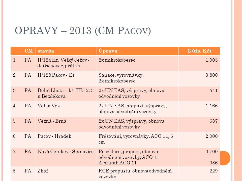 OPRAVY – 2013 (CM P ACOV ) CMstavbaÚpravaΣ (tis. Kč) 1PAII/124 Hr. Velký Ježov - Jetřichovec, průtah 2x mikrokoberec1.905 2PAII/128 Pacov - EšSanace,