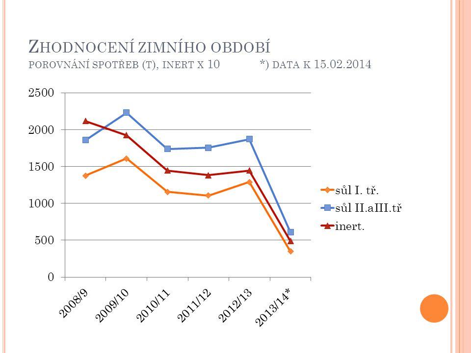Z HODNOCENÍ ZIMNÍHO OBDOBÍ POROVNÁNÍ SPOTŘEB ( T ), INERT X 10 *) DATA K 15.02.2014