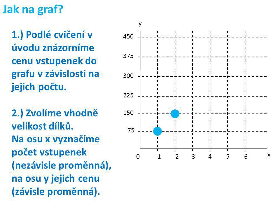 Jak na graf? 1.) Podlé cvičení v úvodu znázorníme cenu vstupenek do grafu v závislosti na jejich počtu. 2.) Zvolíme vhodně velikost dílků. Na osu x vy