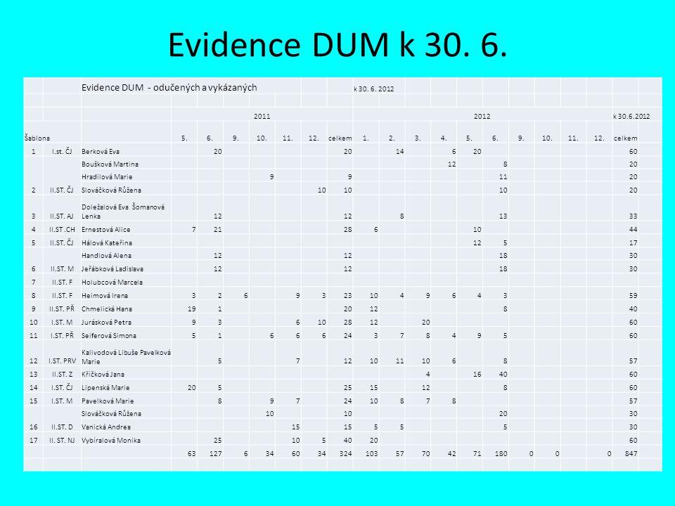 Evidence žáků MZ 3 Z toho SVP 2010 - 112011 - 12CHD D1.