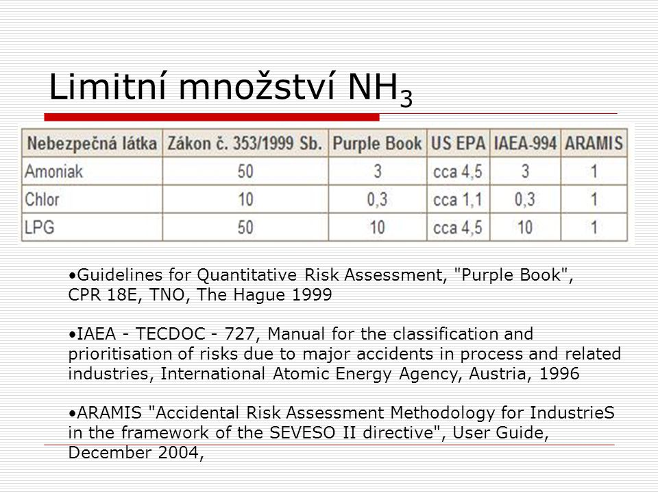 Limitní množství NH 3 Guidelines for Quantitative Risk Assessment, Purple Book , CPR 18E, TNO, The Hague 1999 IAEA - TECDOC - 727, Manual for the classification and prioritisation of risks due to major accidents in process and related industries, International Atomic Energy Agency, Austria, 1996 ARAMIS Accidental Risk Assessment Methodology for IndustrieS in the framework of the SEVESO II directive , User Guide, December 2004,