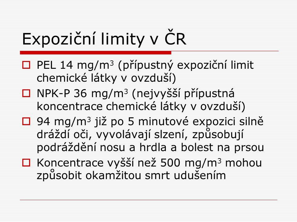 Expoziční limity v ČR  PEL 14 mg/m 3 (přípustný expoziční limit chemické látky v ovzduší)  NPK-P 36 mg/m 3 (nejvyšší přípustná koncentrace chemické látky v ovzduší)  94 mg/m 3 již po 5 minutové expozici silně dráždí oči, vyvolávají slzení, způsobují podráždění nosu a hrdla a bolest na prsou  Koncentrace vyšší než 500 mg/m 3 mohou způsobit okamžitou smrt udušením
