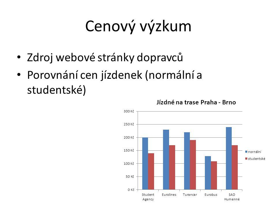 Cenový výzkum Zdroj webové stránky dopravců Porovnání cen jízdenek (normální a studentské)