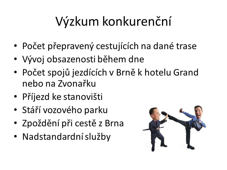 Výzkum konkurenční Počet přepravený cestujících na dané trase Vývoj obsazenosti během dne Počet spojů jezdících v Brně k hotelu Grand nebo na Zvonařku