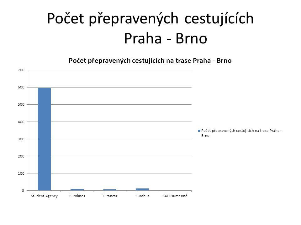 Počet přepravených cestujících Praha - Brno