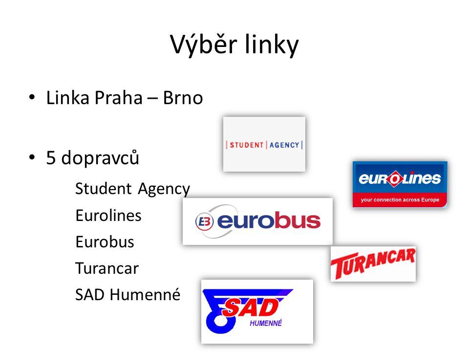 Výběr linky Linka Praha – Brno 5 dopravců Student Agency Eurolines Eurobus Turancar SAD Humenné