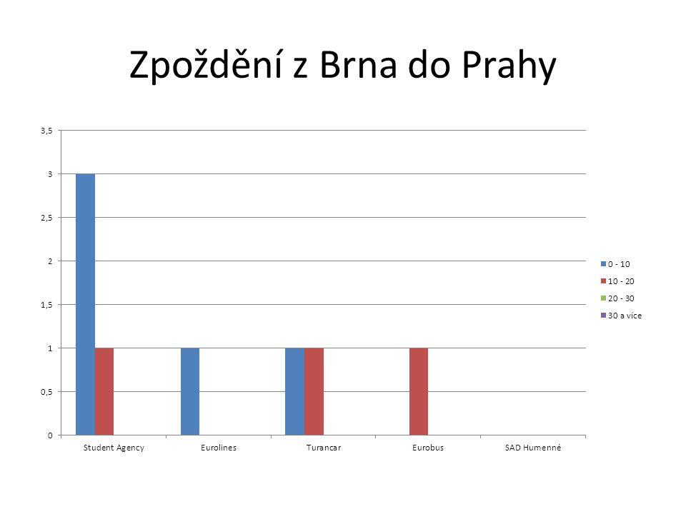 Zpoždění z Brna do Prahy
