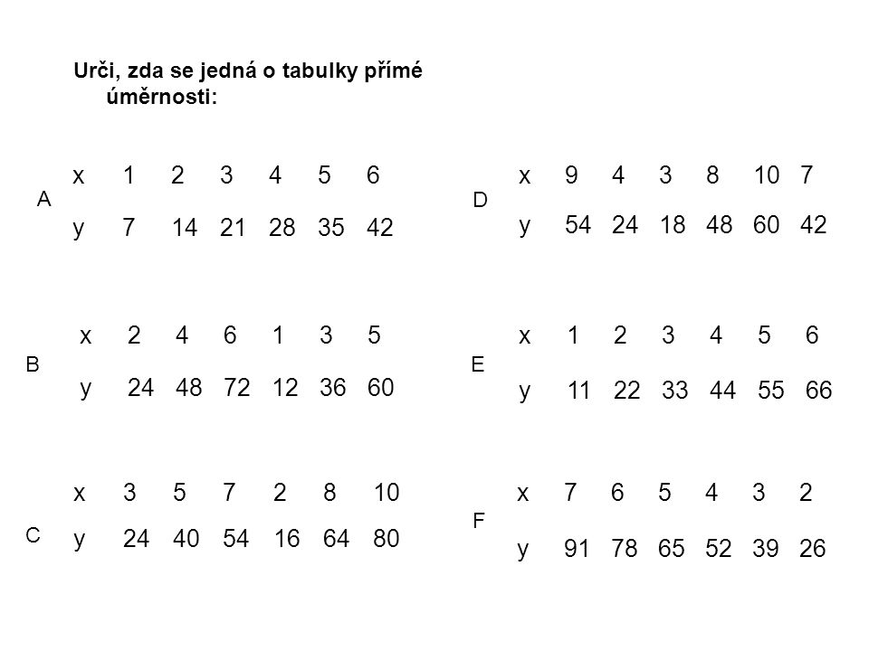Urči, zda se jedná o tabulky přímé úměrnosti: x123456 y71421283542 x9438107 y542418486042 x3572810 y244054166480 x765432 y917865523926 x123456 y112233445566 x246135 y244872123660 A B C D E F