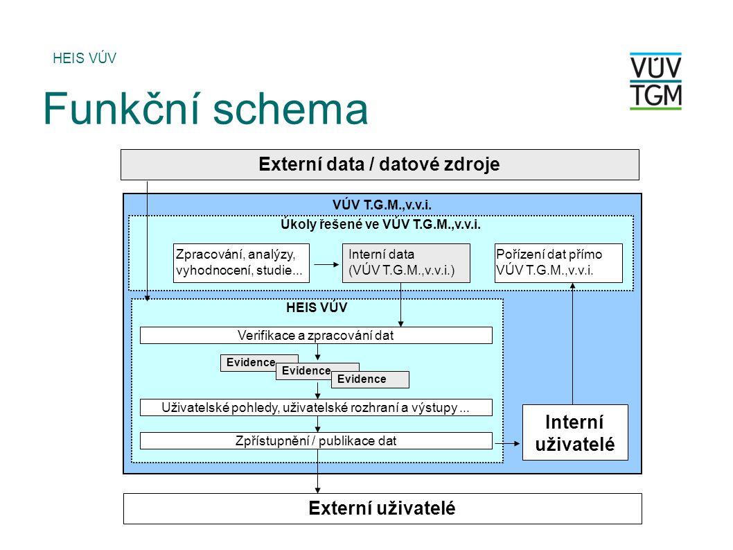 HEIS VÚV Funkční schema VÚV T.G.M.,v.v.i. HEIS VÚV Úkoly řešené ve VÚV T.G.M.,v.v.i. Verifikace a zpracování dat Evidence Uživatelské pohledy, uživate