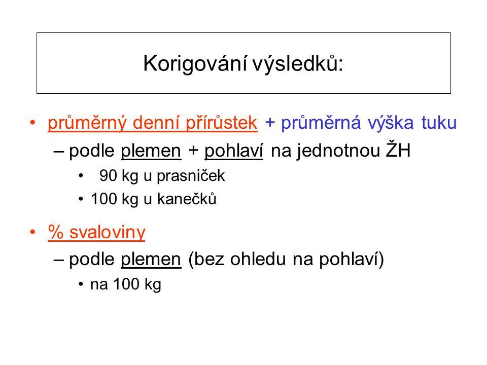 Korigování výsledků: průměrný denní přírůstek + průměrná výška tuku –podle plemen + pohlaví na jednotnou ŽH 90 kg u prasniček 100 kg u kanečků % svalo